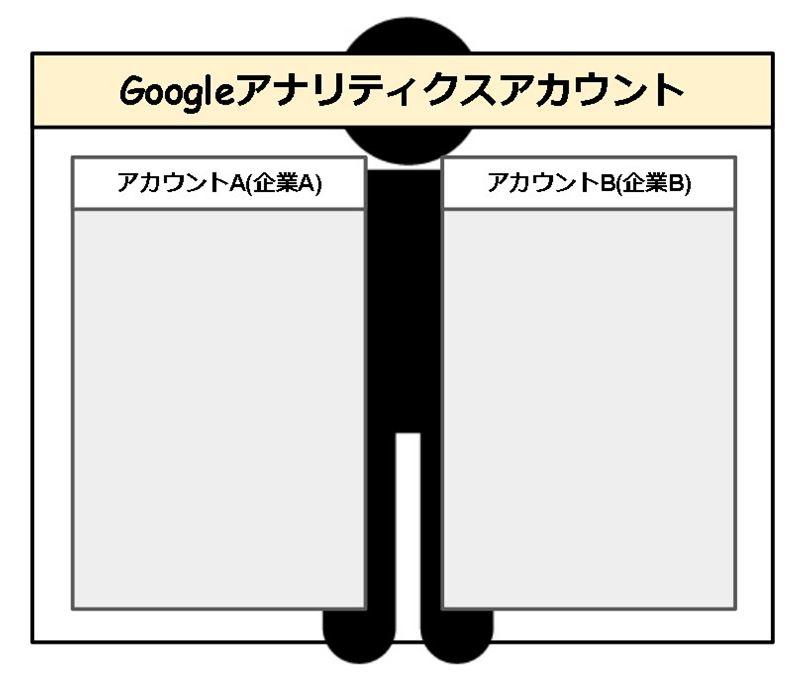 【第13回】Googleアナリティクス アカウント の構成について
