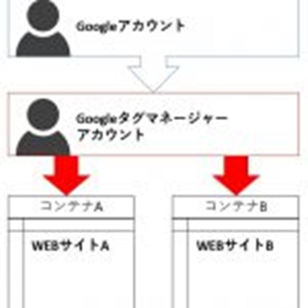 【第02回】タグマネージャのアカウント構成について/Googleタグマネージャー