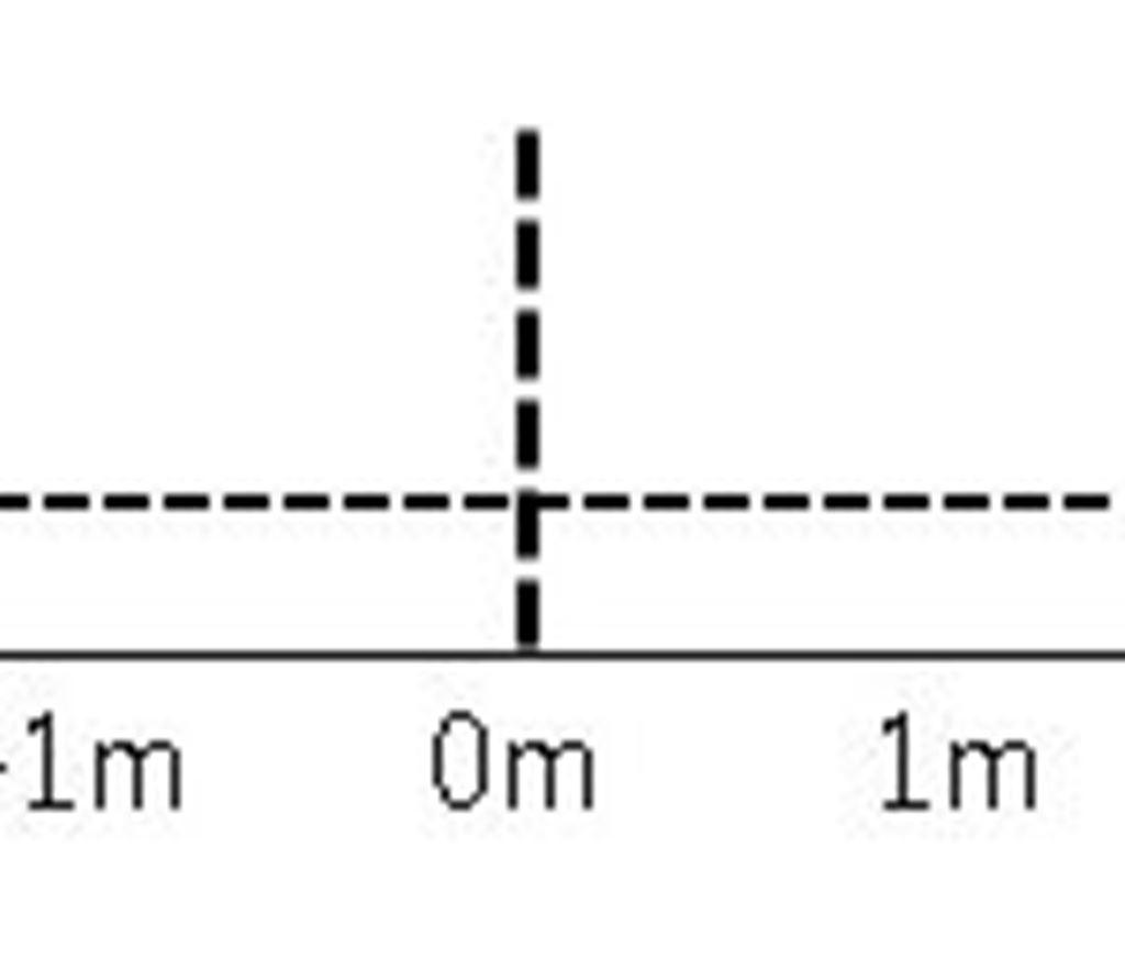 ABS 関数|数値の絶対値を返します