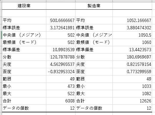 【EXCEL(エクセル)】アドインの分析ツールを使ってみる|基本統計量