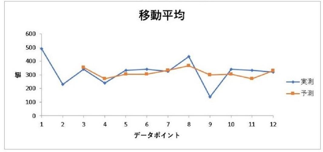 【EXCEL(エクセル)】アドインの分析ツール|移動平均(いどうへいきん)について