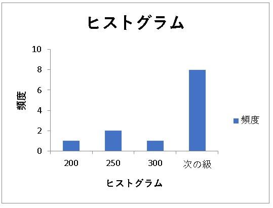 【EXCEL(エクセル)】アドインの分析ツール|ヒストグラムについて