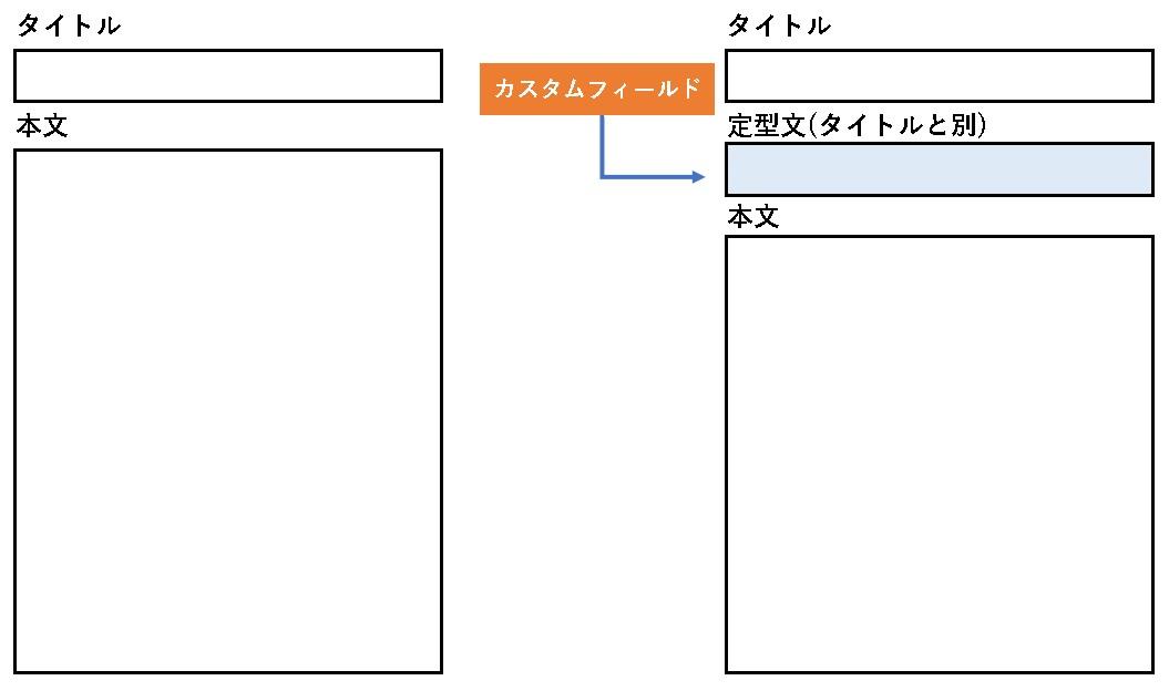 【WordPress(ワードプレス)】カスタムフィールドの設定方法と手順|get_post_meta()