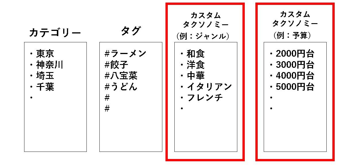 【WordPress(ワードプレス)】「タクソノミー」と「ターム」とは?カテゴリーとタグとの違いについて