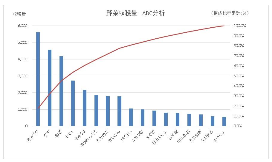 【EXCEL】表からABC分析 (エイビーシーぶんせき)グラフを作成する方法|重点分析|パレード図