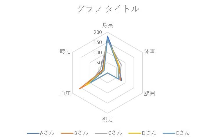 【EXCEL(エクセル)】レーダーチャート編|見栄えのする見やすいグラフを作ろう!表とグラフ
