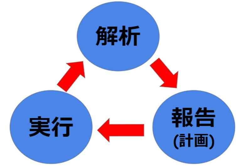 【第05回】解析・計画・実行のサイクルを繰り返す【Googleアナリティクス入門】